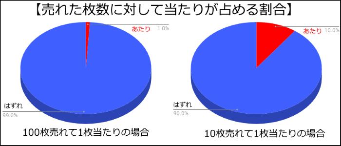 宝くじの当たりの占める割合の円グラフ