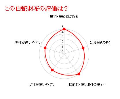 白蛇王様財布の評価グラフ