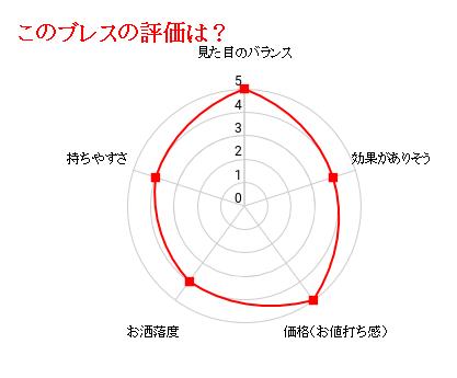 四神ブレスの評価グラフ