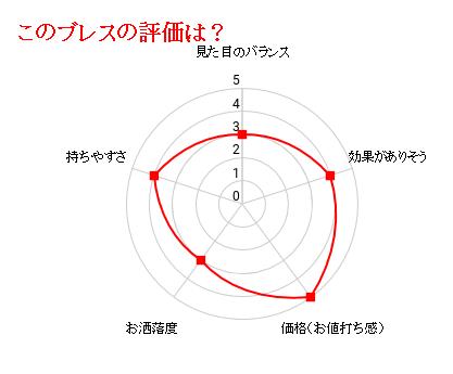 神木ブレスの評価グラフ