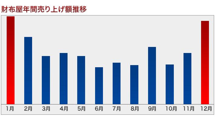 財布が売れる時期のグラフ